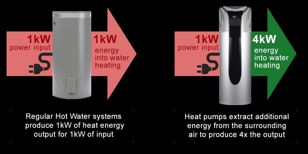 EvoHeat heat pump info