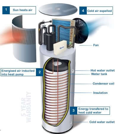 Quantum Hot Water Systems - Sunpak Hot Water Systems